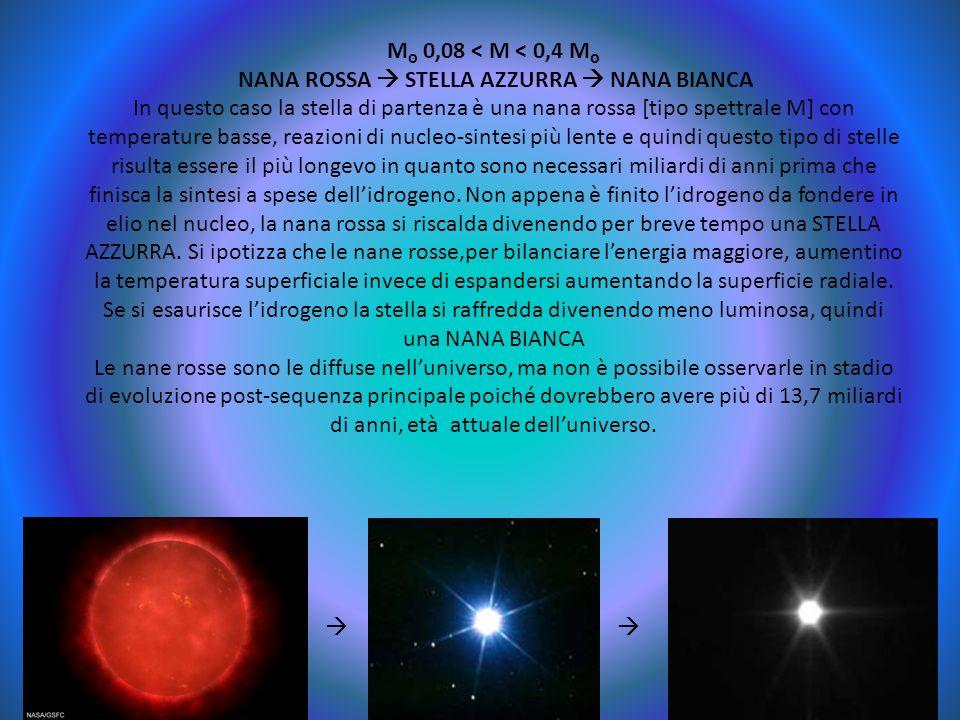 Mסּ 0,08 < M < 0,4 Mסּ NANA ROSSA  STELLA AZZURRA  NANA BIANCA In questo caso la stella di partenza è una nana rossa [tipo spettrale M] con temperature basse, reazioni di nucleo-sintesi più lente e quindi questo tipo di stelle risulta essere il più longevo in quanto sono necessari miliardi di anni prima che finisca la sintesi a spese dell'idrogeno. Non appena è finito l'idrogeno da fondere in elio nel nucleo, la nana rossa si riscalda divenendo per breve tempo una STELLA AZZURRA. Si ipotizza che le nane rosse,per bilanciare l'energia maggiore, aumentino la temperatura superficiale invece di espandersi aumentando la superficie radiale. Se si esaurisce l'idrogeno la stella si raffredda divenendo meno luminosa, quindi una NANA BIANCA Le nane rosse sono le diffuse nell'universo, ma non è possibile osservarle in stadio di evoluzione post-sequenza principale poiché dovrebbero avere più di 13,7 miliardi di anni, età attuale dell'universo.